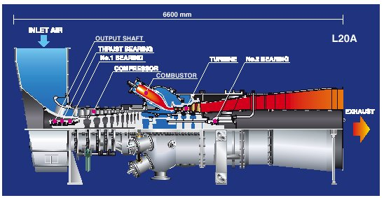 Gas Turbines, combined cycle power stations, used gas turbines ...